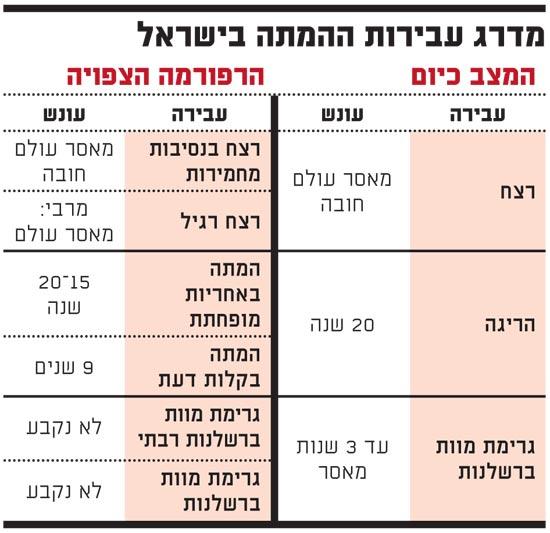 מדרג עבירות ההמתה בישראל